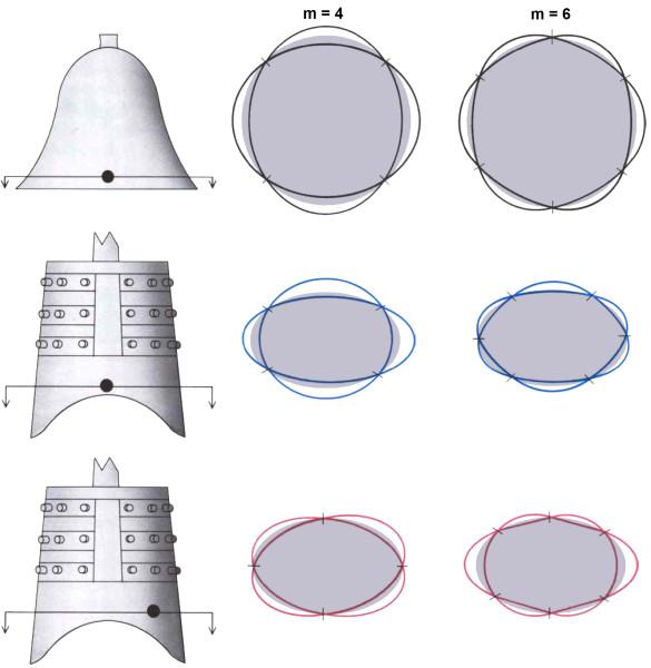 Distribution of nodal lines of western (round) and Chinese (elliptical) bells. Распределение узловых линий западного (круглого) и китайского (эллиптического) колоколов