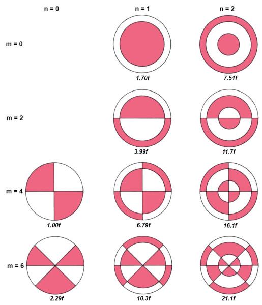 Oscillating plate overtones. Обертоны колеблющейся пластины