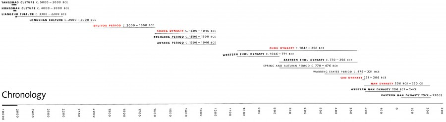 Timeline (Chronology) of ancient China. Хронология древнего Китая