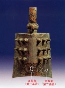 Young bell, impact points (Shanghai Museum). Колокол юн-чжун, точки удара (Шанхайский музей)