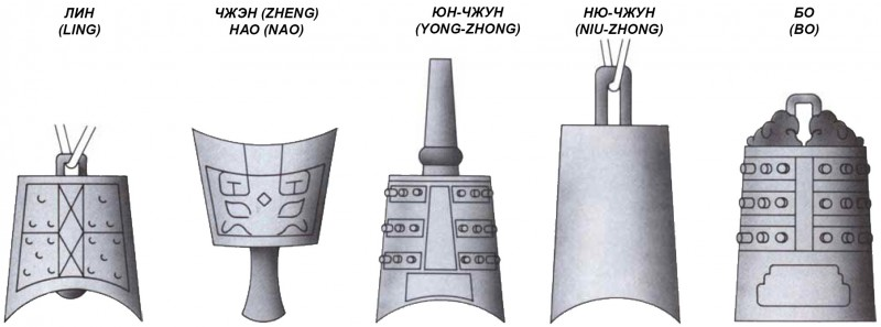 Types of ancient Chinese bells - Ling, Nao, Zheng, Yong-Zhong, Niu-Zhong, Bo. Типы древних китайских колоколов - лин, чжэн, чжон, юн-чжун, ню-чжун, бо