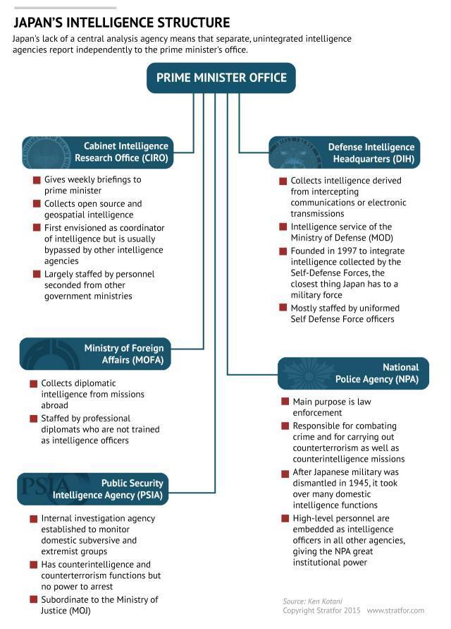 Intelligence_scheme_Structure_Stratfor_Japan's_Intelligence_Reform_Inches_Forward_2015_03_02