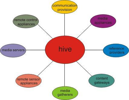 Схема. Общая модель Hive