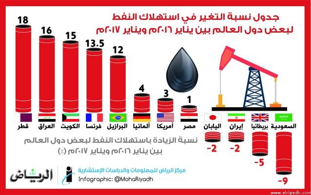В январе 2017г. по х.л. Королевство снизило внутреннее потребление нефти на 200 тыс.баррелей в сутки