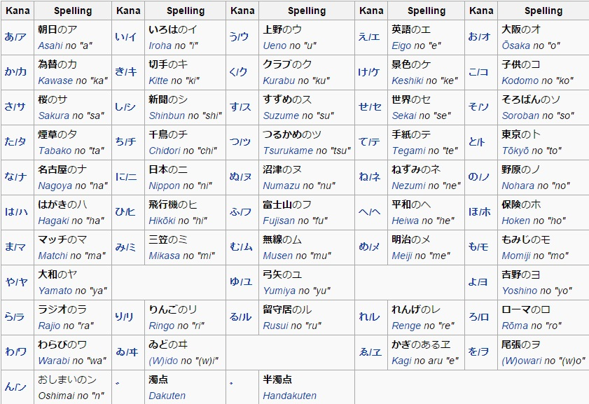 японский фонетический алфАвит