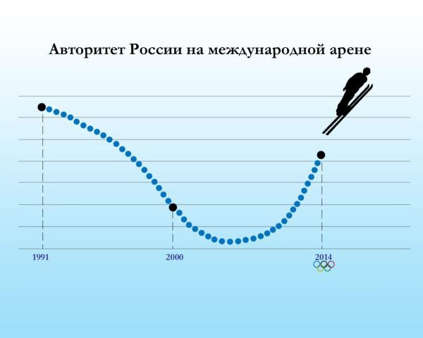 Взлёт России