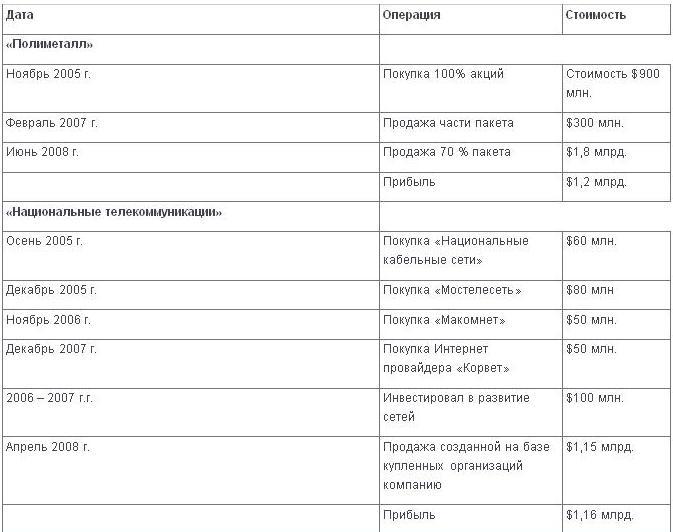 Методы Керимова по