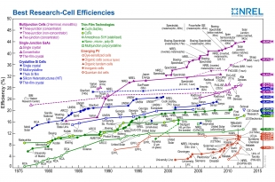 NREL-efficiency_chart-310x205