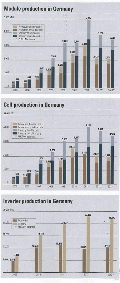 модули, ячейки и конверторв, производство в германии
