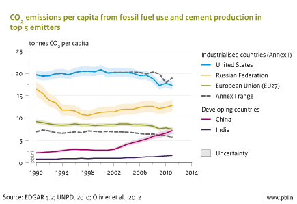 pbl-2012-global-co2-emissions-per-capita-1990-2011