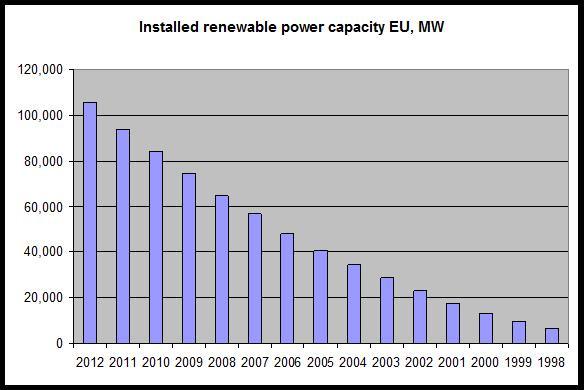 EU installed renewable capacity