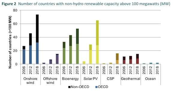 Medium -term renewable energy market