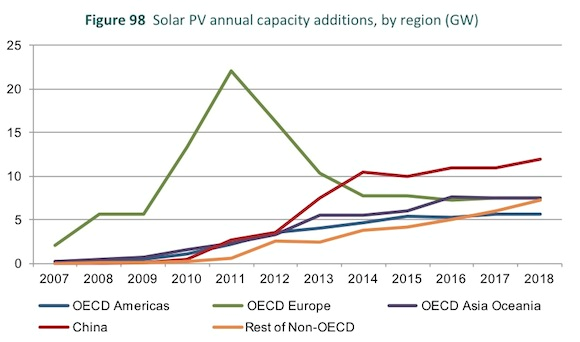 PV capacity additions