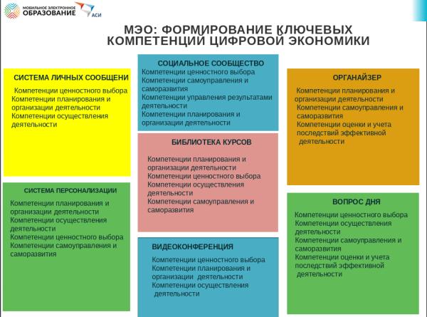 ФОРМИРОВАНИЕ КЛЮЧЕВЫХ КОМПЕТЕНЦИЙ ЦИФРОВОЙ ЭКОНОМИКИ.png