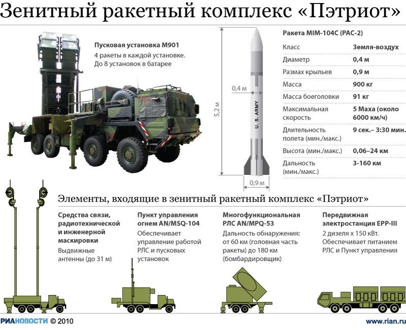"""Зенитно-ракетный комплекс """"Пэтриот"""""""