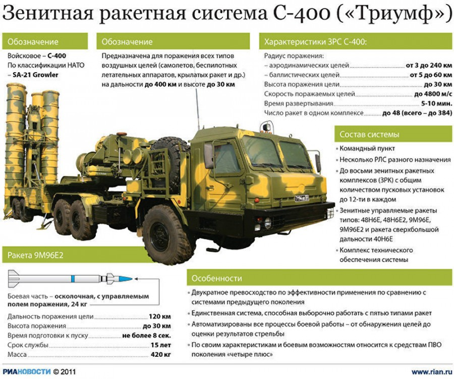 О модернизации американских систем ПВО