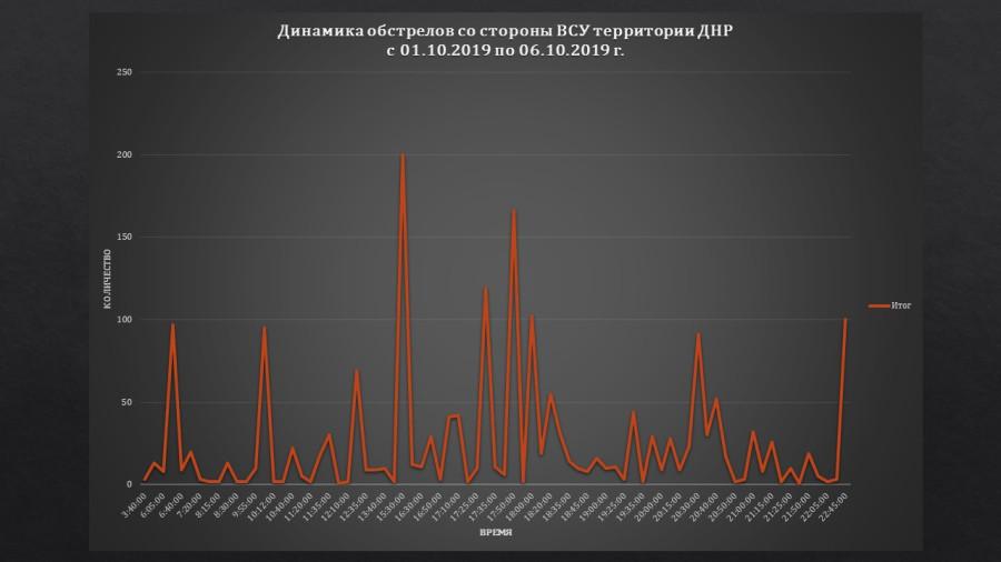 Сводка и анализ боевых действий на Донбассе в период с 01.10.2019 по 06.10.2019