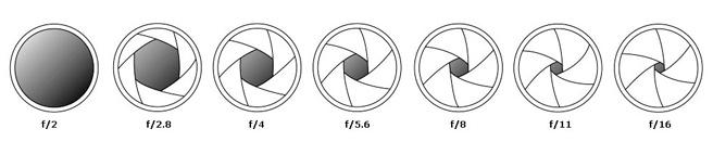 aperture-diameter