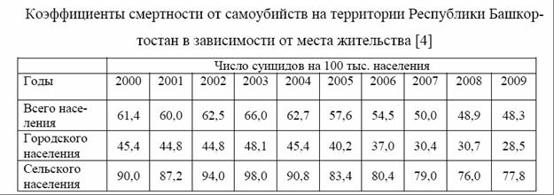 6240_original В Башкирии самоубийства совершают в 2 раза чаще, чем в среднем по России Анализ - прогноз Башкирия Люди, факты, мнения