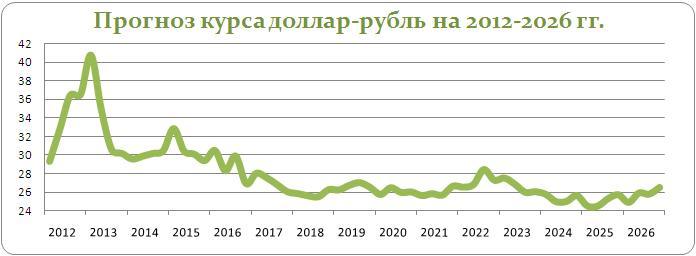 Прогноз курса доллара в 2017 году. Каким