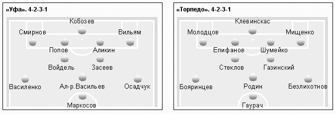 Уфа. Стадион «Динамо».