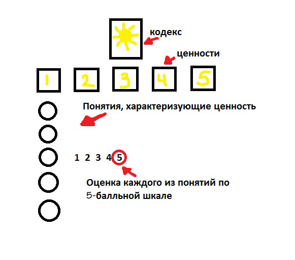 Оценка персонала Студия HR-Проектов Сорокина-Корпорация M8