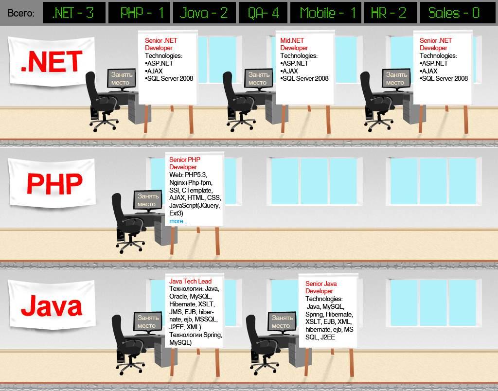 84447 original Кейс OXAGILE: суперсайт для привлечения персоналаФормирование бренда Формирование HR Бренда Мастер класс Геймификация Визуализация корпоративной культуры HRM HR Сайт