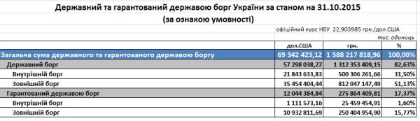 Госдолг Украины и долг каждого украинца