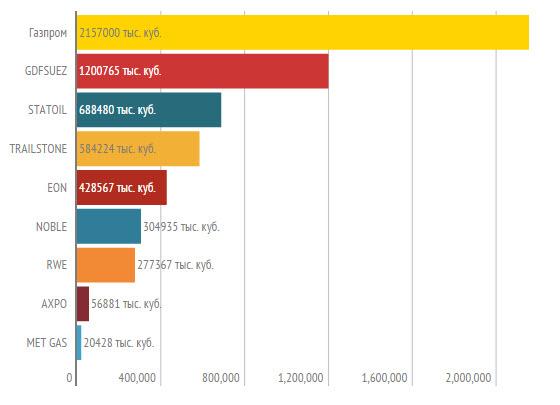 Нафтогаз Украины сообщил о контракте на реверс европейского газа за $188