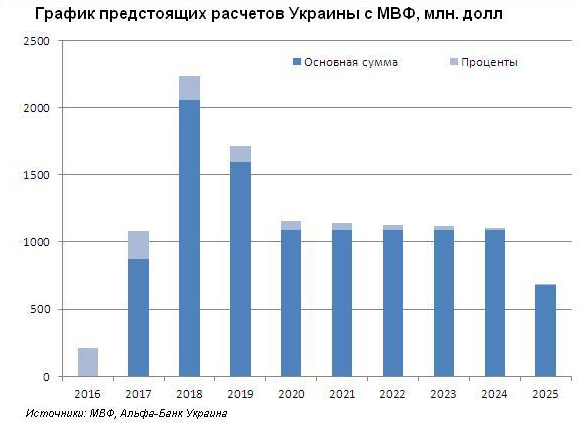 Мвф требует кредит украина