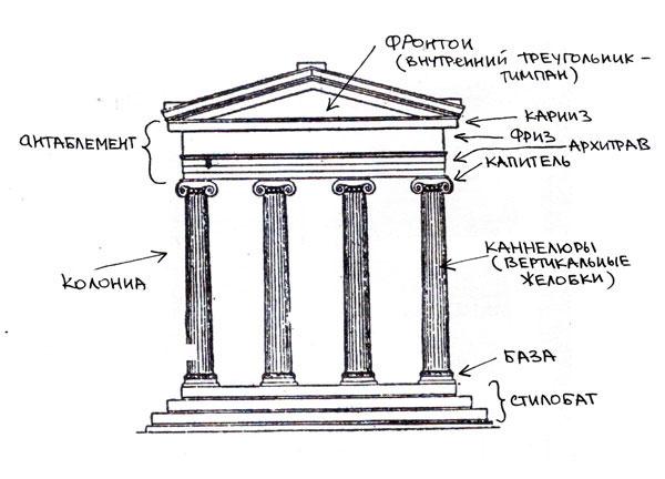 термины архитектуры картинки пленка если