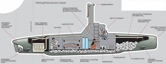 вакуум в подводной лодке
