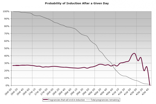 Probability of induction after a given day