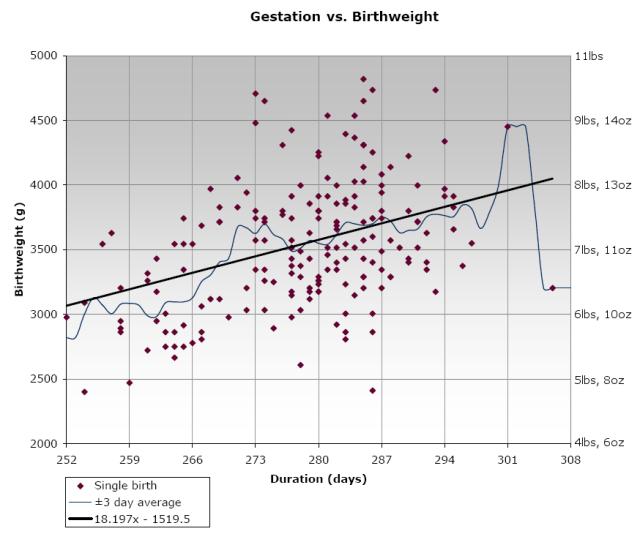 Birthweight vs. duration of pregnancy