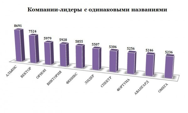 Ведущая десятка компаний-лидеров в рейтинге самых распространенных названий российских юр. лиц