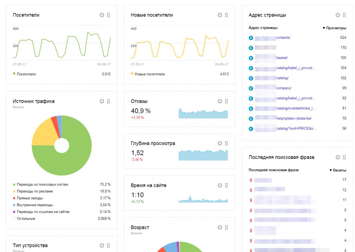 Панель статистики Яндекс.Метрики. Источник: obrazstroy.ru