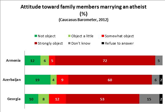 family members marrying atheists