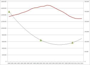 az-pupils-1990-2013