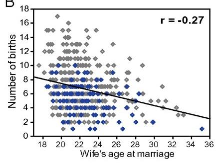 age-births