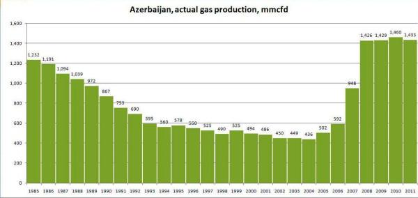 Az_Gas_1985-2011