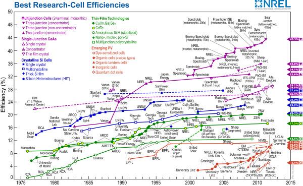 cell-effi