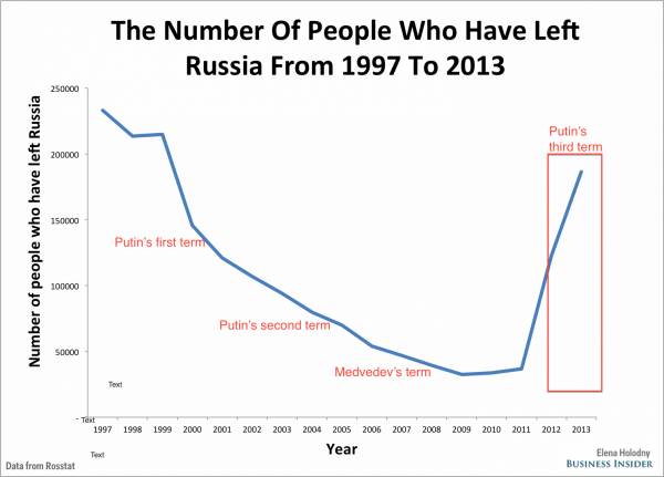 number of people who have left russia