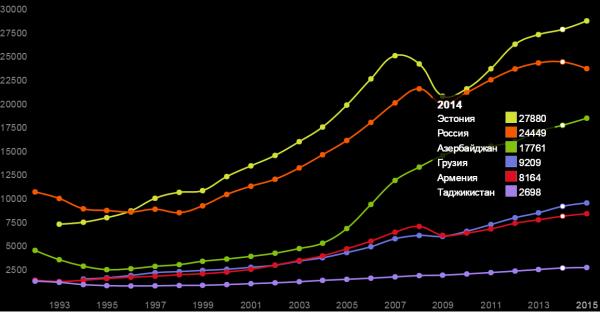 ВВП на душу населения по странам бСССР в 1992-2015