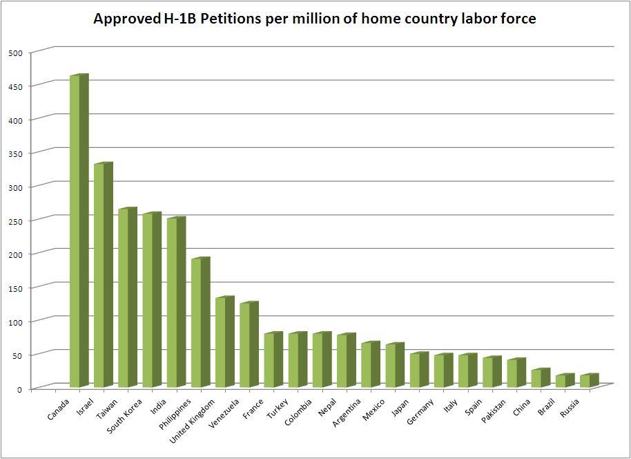 H1B-by-country
