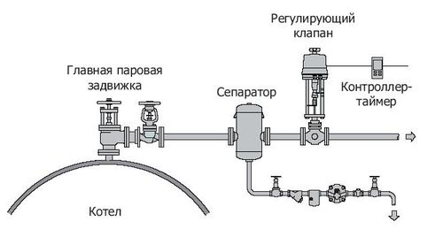 steam system-picture4