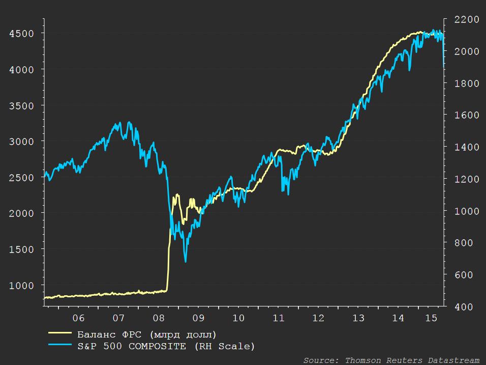 Коллапс финансовых рынков