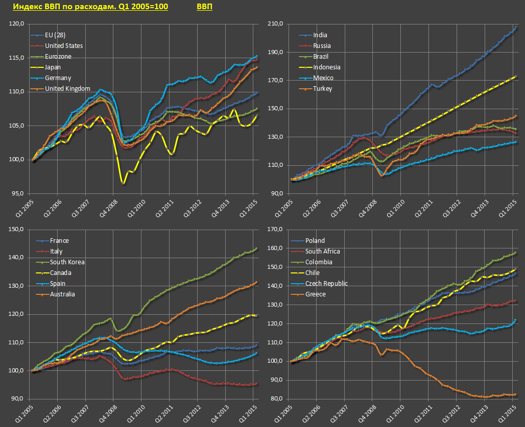 Экономика крупнейших стран мира за 10 лет