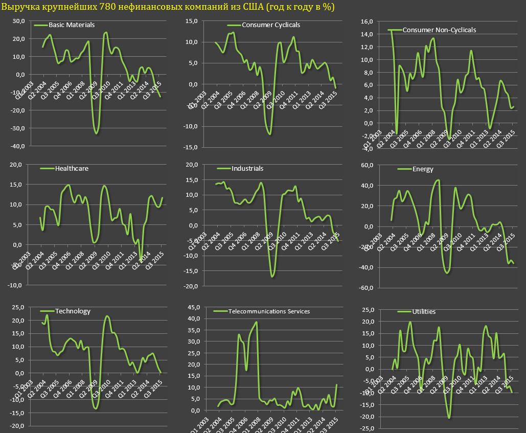 Компании США на траектории сильнейшего кризиса с 2009