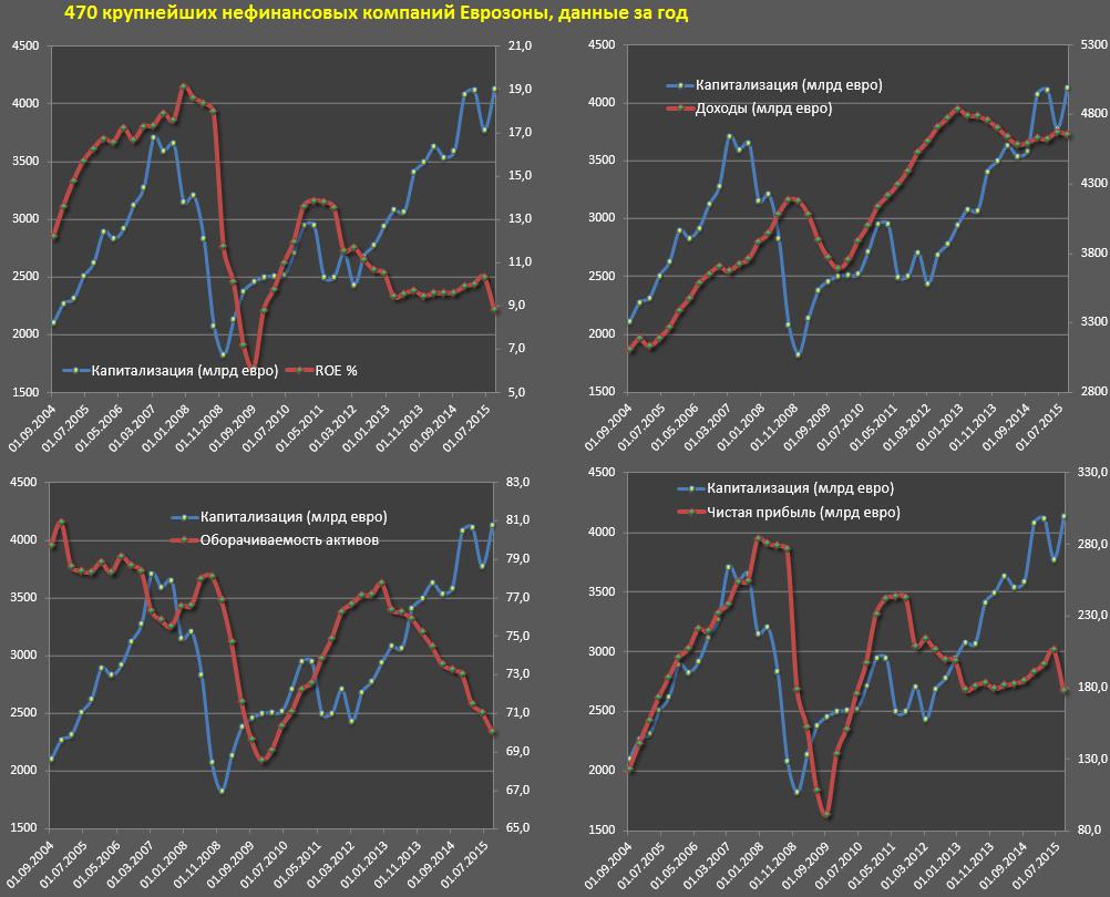 Обзор компаний из Еврозоны (3 кв 2015)