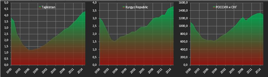 ВВП3м